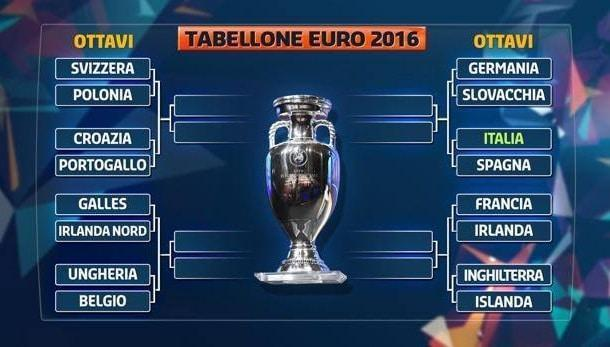 tabellone ottavi euro 2016